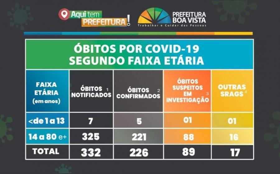 Covid-19 Boa Vista