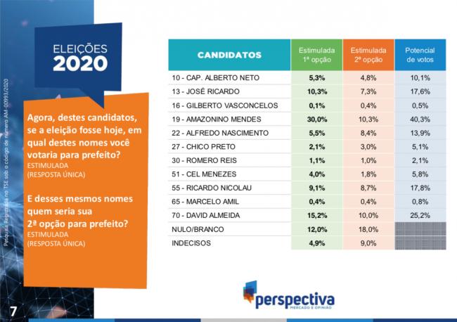 Foto: Reprodução Pesquisa Perspectiva 21/10/2020