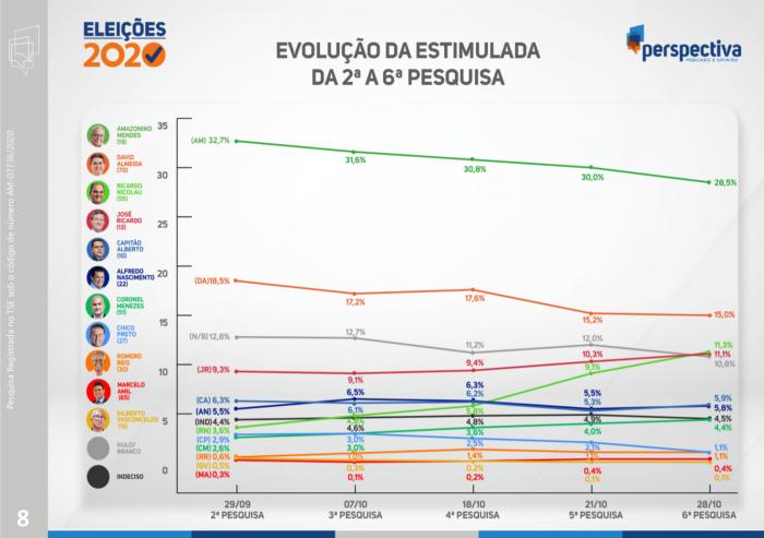 6º Pesquisa Perspectiva para Prefeitura de Manaus | Foto: Reprodução