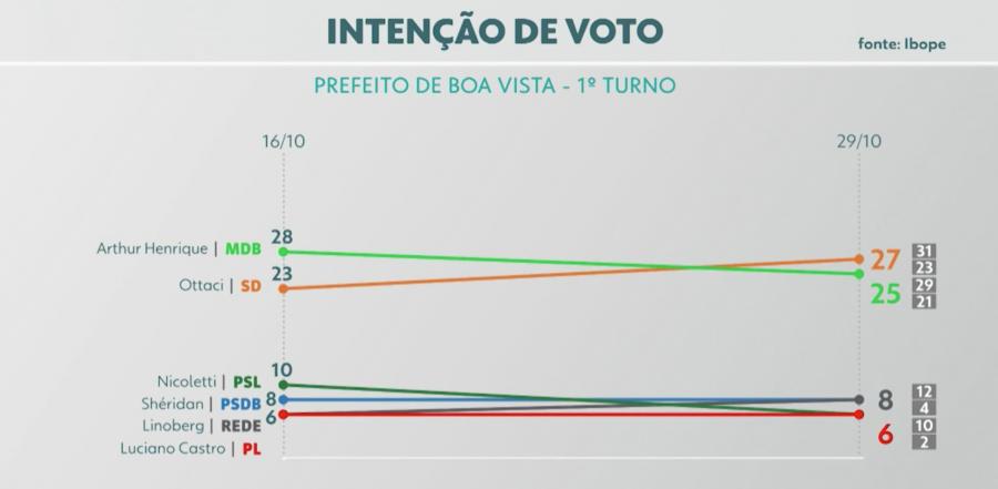 Eleições 2020 em Boa Vista   Foto: Reprodução